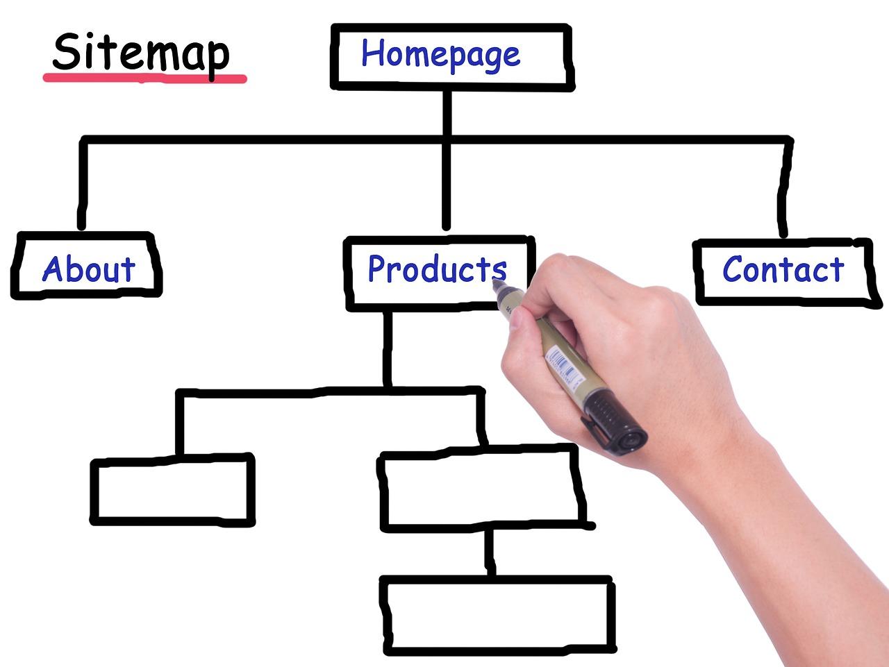 sitemap pedigree website hierarchy 2488231
